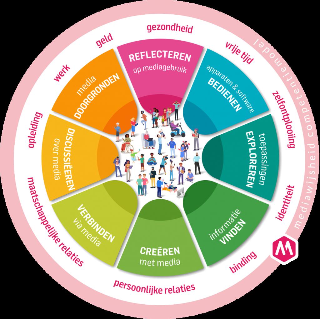 Mediawijsheid competentiemodel 2021